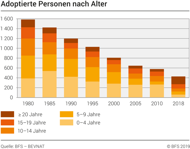 Zahlen zur Adoption in der Schweiz vom Bundesamt für Statistik