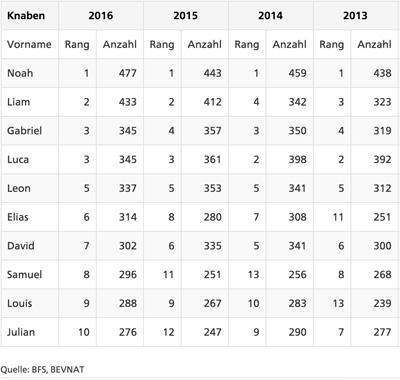 Das sind die beliebtesten Bubennamen von 2016.