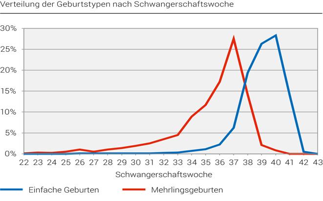 Verhältnis Geburten Schweiz, Statistik des BFS