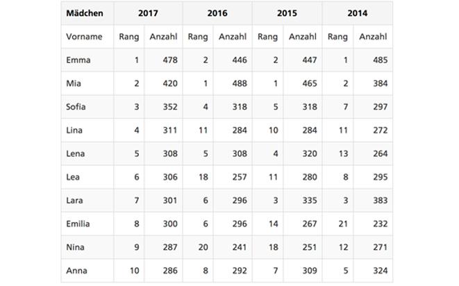 Die beliebtesten Mädchennamen 2017