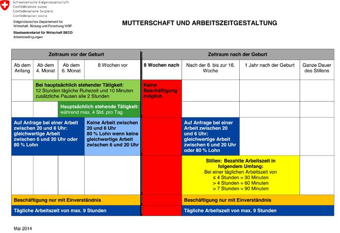 Mutterschutz und Arbeitszeitgestaltung laut der SECO